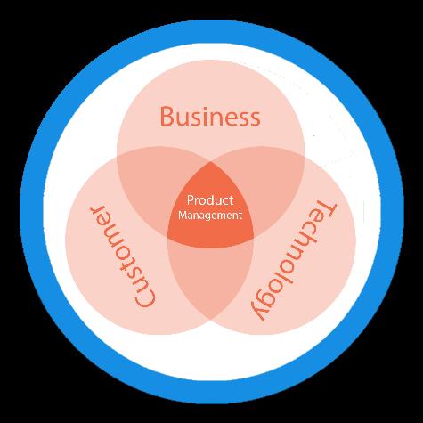 Product-Management-1 Product Management Services